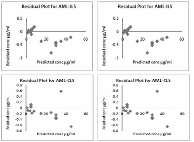 Concentration residuals vs actual concentration plot for AML and TEL for CLS and ILS